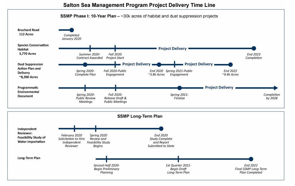 Salton Sea Project Delivery Timeline